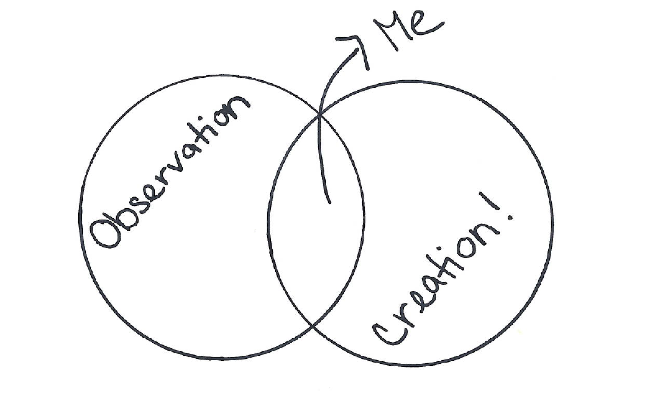 I live between observation and creation.