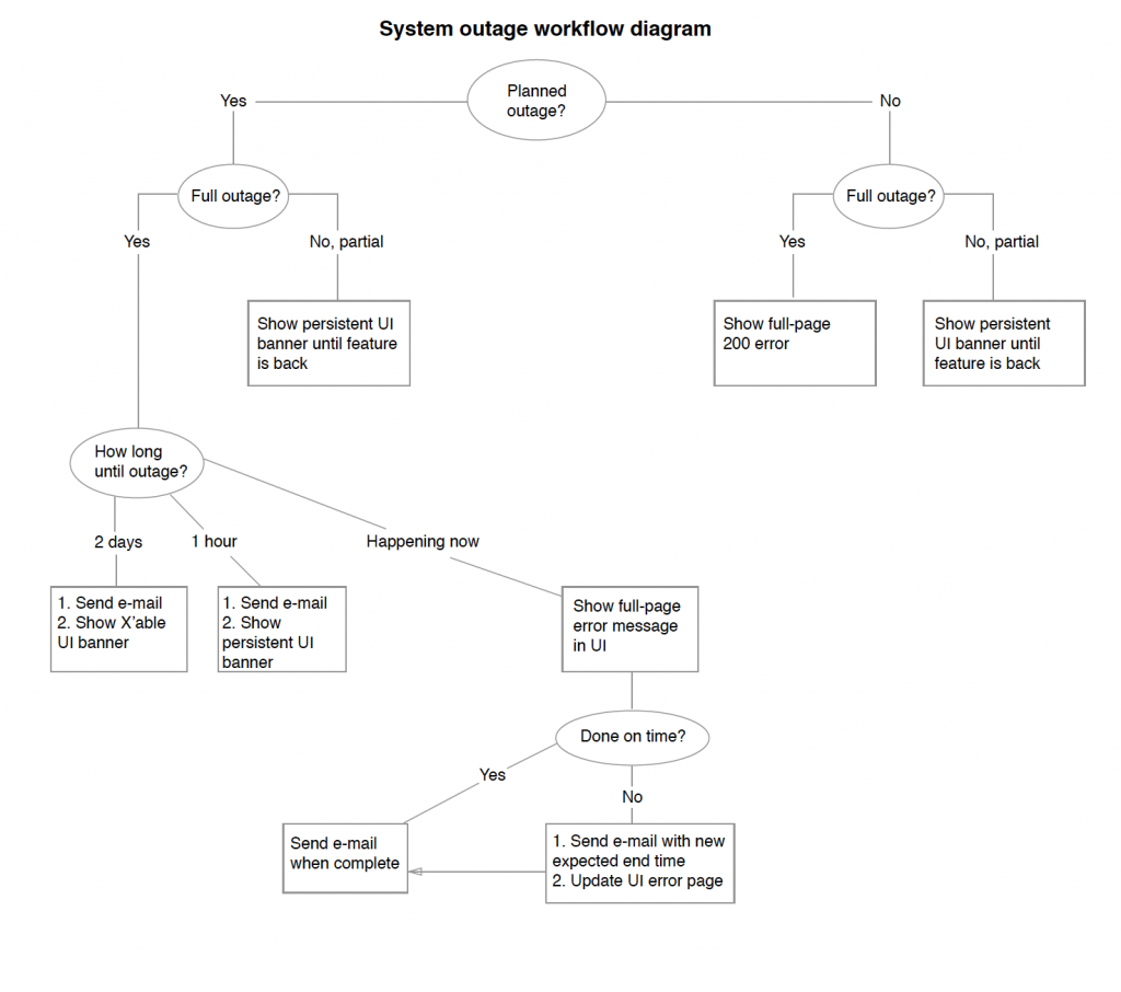 system outage workflow diagram